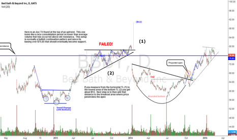 BBBY: At potential support