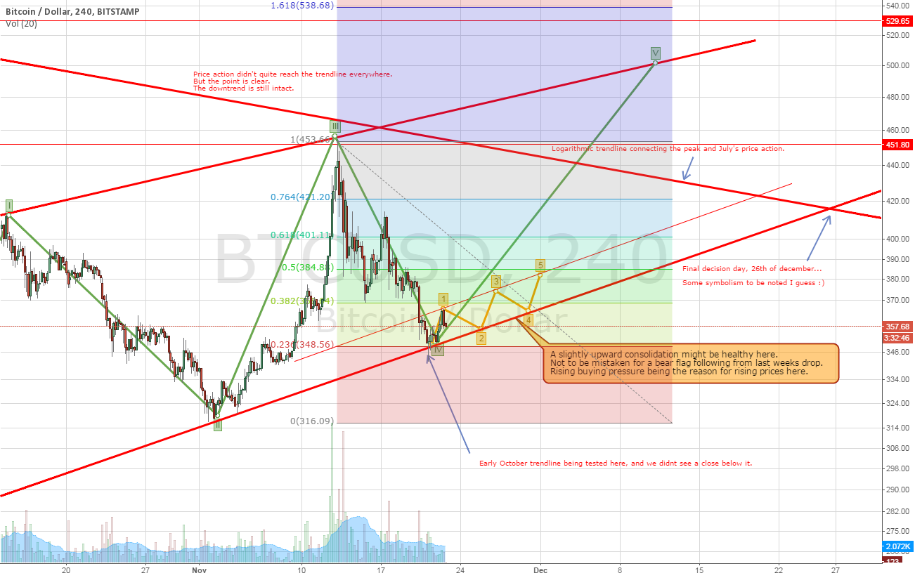 Bitcoin bubble cycle complete?