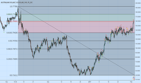 AUDUSD: AUDUSD Simple Sell