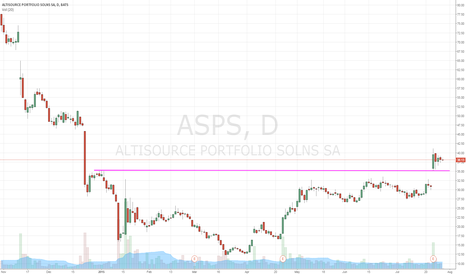 ASPS: tight trading range since the gap up