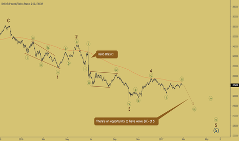 GBPCHF: GBPCHF - wave {iii} is coming