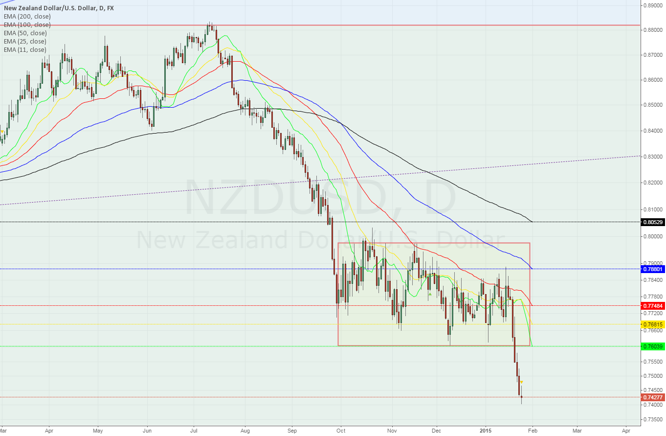 NZDUSD daily ~ Doji after breaking down from another range -