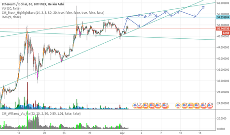 ETHUSD: ETHUSD 1h Chart Prediction - Opinions?