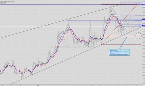 B61!: British Pound hourly analysis