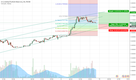 USDTRY: USDTRY trend continues