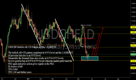 USDCHF: USDCHF:Bullish AB=CD Pattern and the 1.618REXT