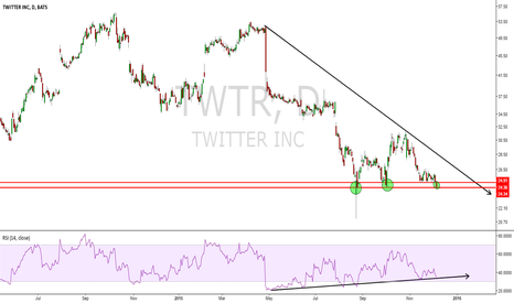 TWTR: TRIPLE BOTTOM???