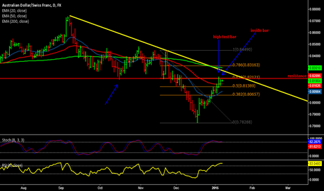 AUDCHF: AUD/CHF shorting signs