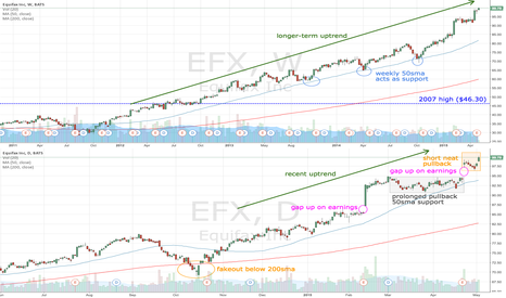 EFX: EFX approaching $100