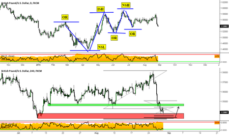 GBPUSD: GBPUSD: As We Approach A Trend Rotation, Will the Bulls Protect?