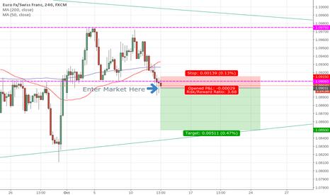 EURCHF: EUR/CHF Short Position