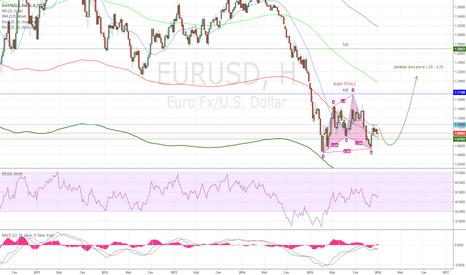 EURUSD: Долгосрочный прогноз евро