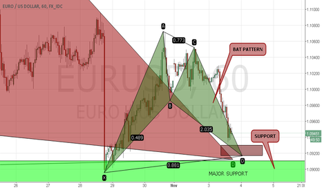 EURUSD: Bullish BAT