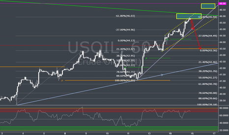 USOIL: Oil looking for revercing point ?
