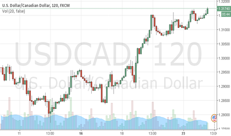 USDCAD: USDCAD ... Perhaps some retrace before futher up..