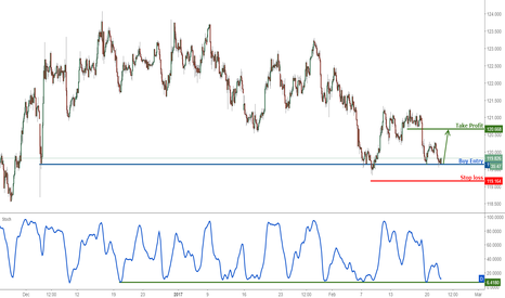EURJPY: EURJPY right on major support, remain bullish