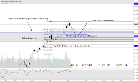 AUDUSD: Break above/close above signals trend continuation trade