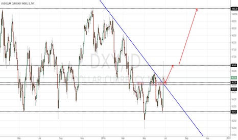 DXY: Long DXY at the point of 95.00-95.20