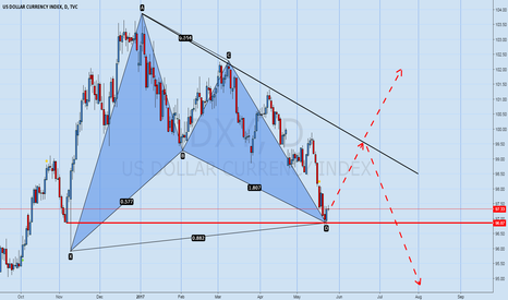 DXY: DXY, time is for BULLS now ;)