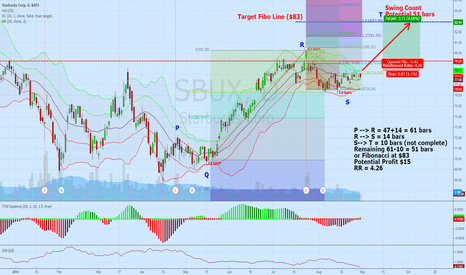 SBUX: Swing Count Target for SBUX