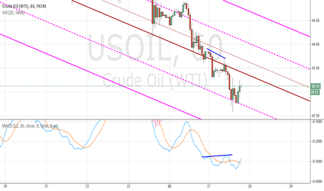 USOIL: Potential bearish divergence will form