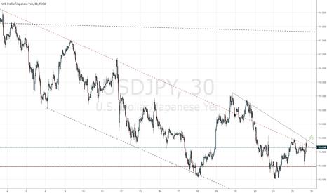 USDJPY: USDJPY is testing the upper line of descending channel at 113.70