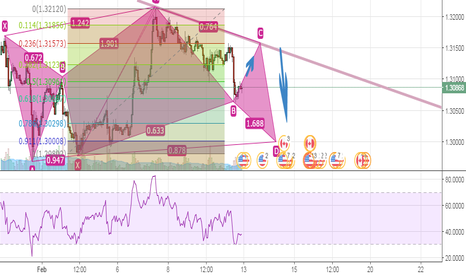USDCAD: Bullish Gartley in formation