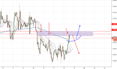 USDCAD: Third Try - What to Anticipate