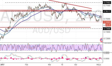 AUDUSD: AUD/USD: dólar australiano continúa bajando
