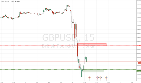 GBPUSD: Supply + Demand in Cable