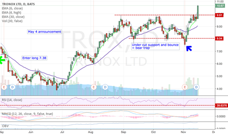 TROX: Bought breakout today