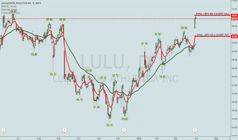 LULU: ROLLING LULU APRIL 8TH 68 TO APRIL 15TH 68.5 SHORT CALL