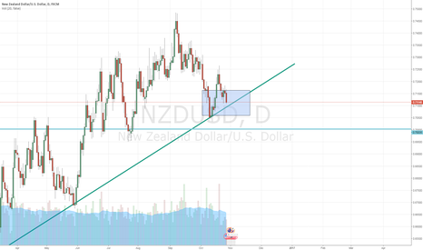 NZDUSD: Kiwi/Dollar Movement Incoming
