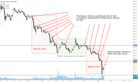 BTCUSD: Bitcoin Chart - Primary Bearish