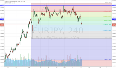 EURJPY: ユーロ円 イタリア選挙の下押しからの61.8戻し到達