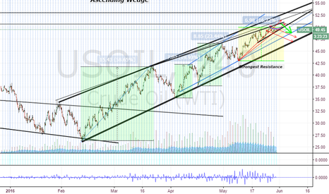 USOIL: Wedge(s) are closing