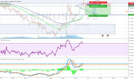 EURUSD: EURUSD Short into structure 15 minute Monday Scalp