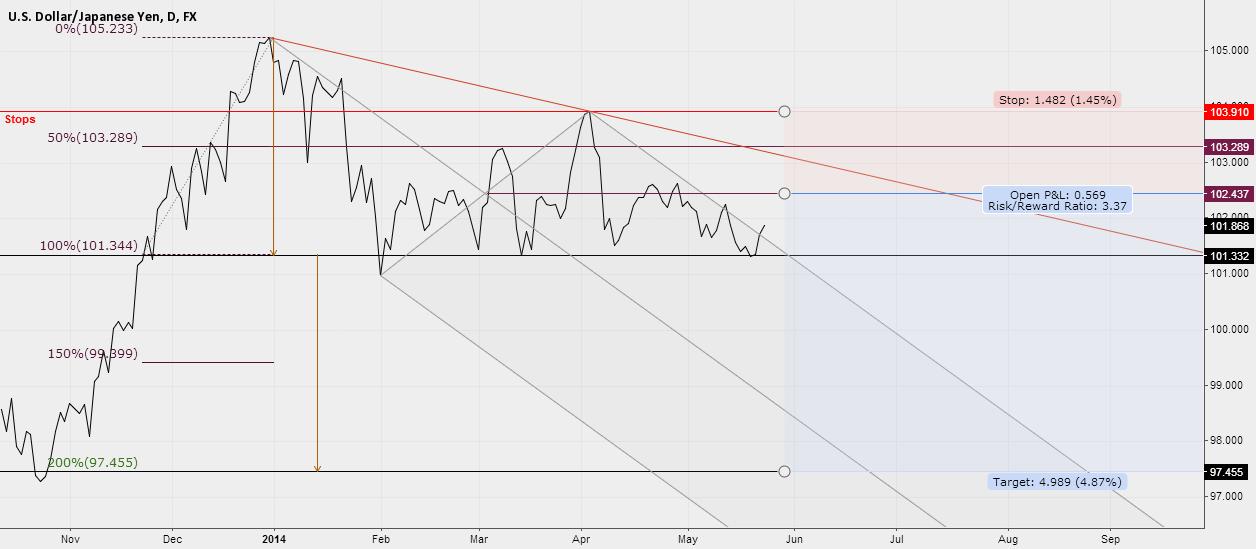 USDJPY - Descending Triangle