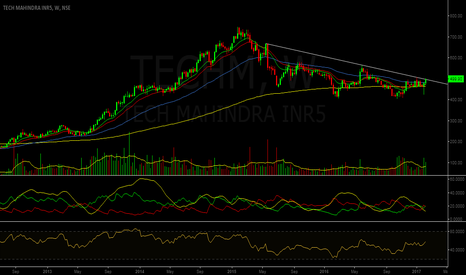 TECHM: Trendline Breakout - Tech Mahindra