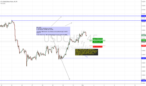 USDCHF: USDCHF TWO MORE PROFITABLE LEVELS THIS WEEK!
