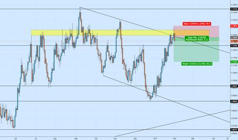 NZDUSD: NZDUSD Short off Resistance Trendline