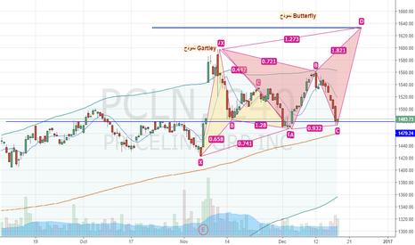 PCLN: PCLN Short