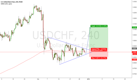 USDCHF: USD/CHF Symmetrical Wedge Pattern In Play