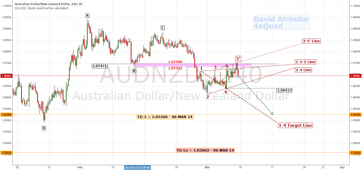 More Wolfe Lessons; Potential Short Trade Analysis | $AUD $NZD