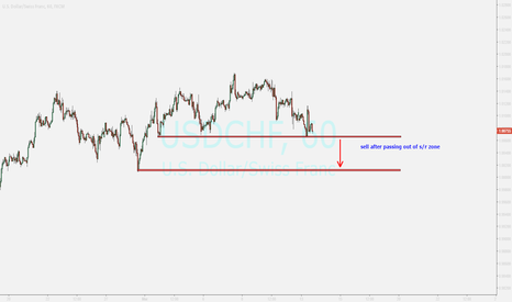 USDCHF: watching ....sell