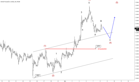 GBPUSD: Cable Undergoing A Consolidation; Possible Reversal Near 1.2350