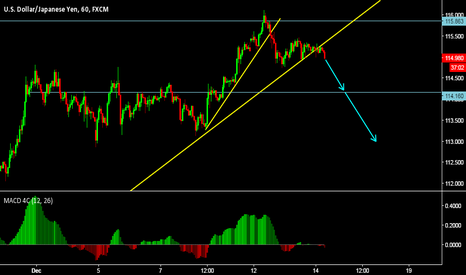 USDJPY: very short term sell