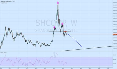 SHCOMP: Short China