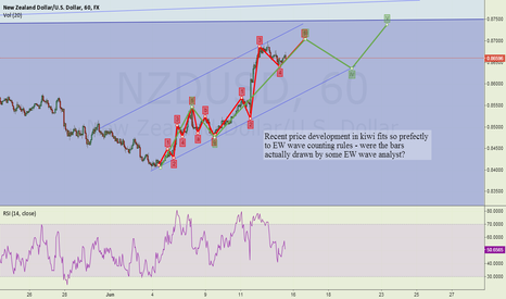 NZDUSD: EW analysis suggests more upside on kiwi