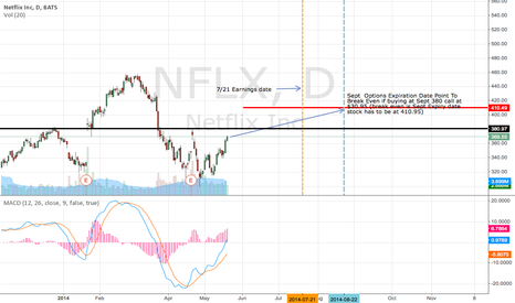 NFLX: NFLX Up if market helps